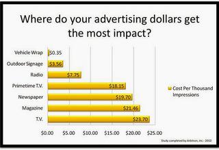 Vehicle Graphics Cost per Impression